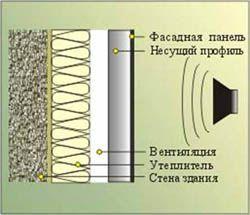 звукоизоляция стен Барнаул
